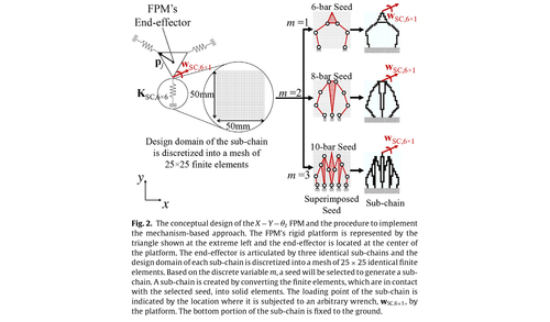 Structural optimization for flexure-based parallel mechanisms--Towards achieving optimal dynamic and stiffness properties