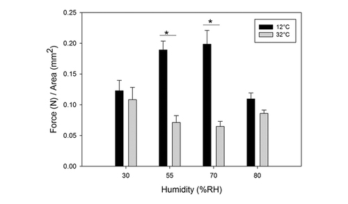 The effect of temperature and humidity on adhesion of a gecko-inspired adhesive: implications for the natural system