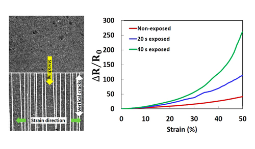 Parallel microcracks-based ultrasensitive and highly stretchable strain sensors