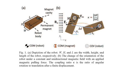 Design and actuation of a magnetic millirobot under a constant unidirectional magnetic field