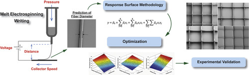 Modeling 3D melt electrospinning writing by response surface methodology