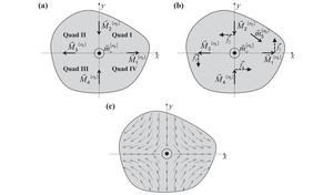 Six-degree-of-freedom magnetic actuation for wireless microrobotics