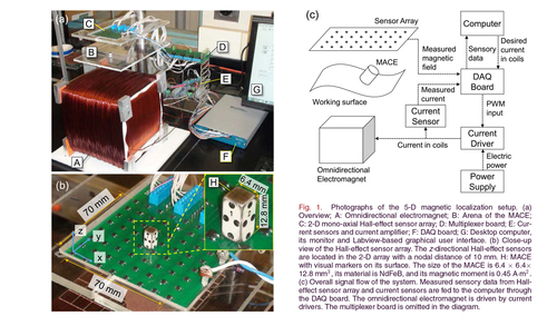 A 5-D localization method for a magnetically manipulated untethered robot using a 2-D array of Hall-effect sensors