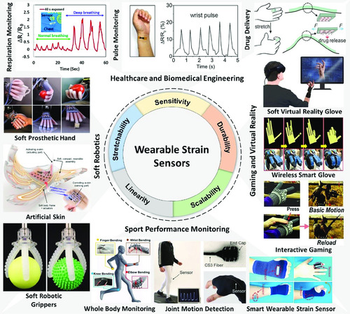 Wearable and Stretchable Strain Sensors: Materials, Sensing Mechanisms, and Applications